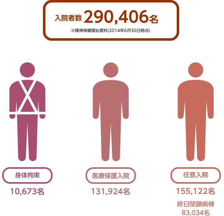 日本の精神医療の現状と課題|認定NPO法人 大阪精神医療人権センター