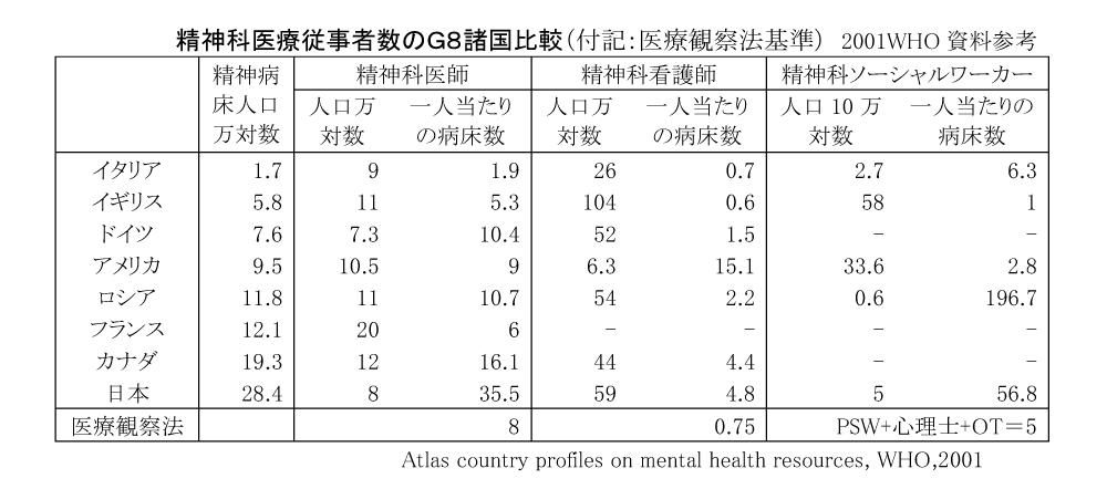 精神科医療従事者数のG8諸国比較(付記:医療観察法基準) 2001WHO資料参考