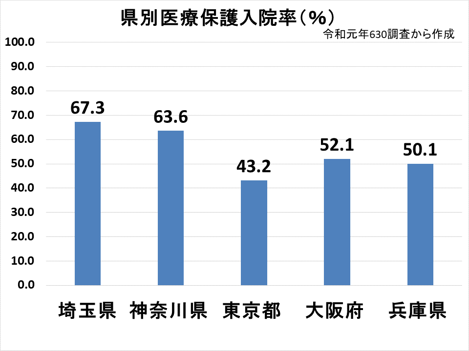 県別医療保護入院率