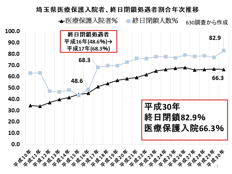 埼玉県医療保護入院者、終日閉鎖処遇者割合年次推移